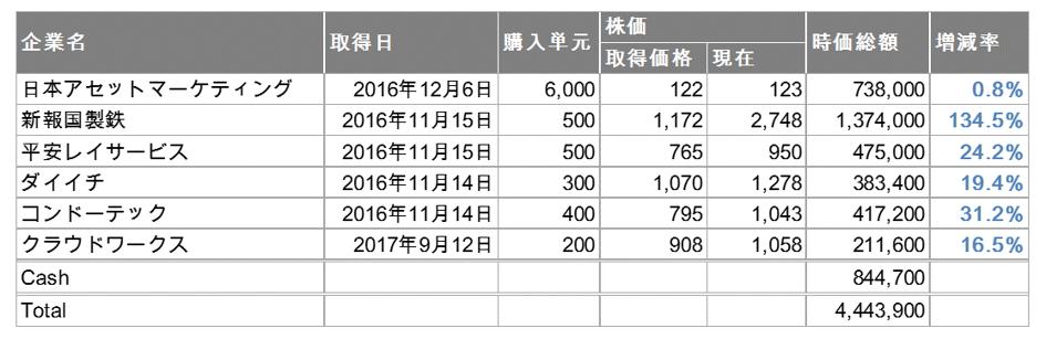 f:id:con_invester:20171126100639p:plain