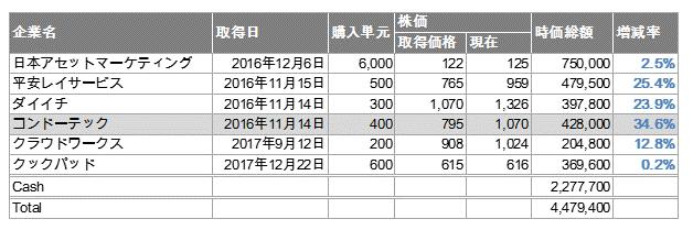 f:id:con_invester:20171223102736p:plain