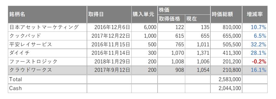 f:id:con_invester:20180130102431p:plain