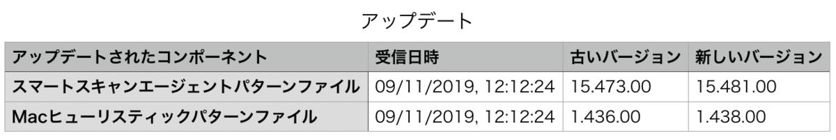 f:id:conasaji:20191109130625p:plain
