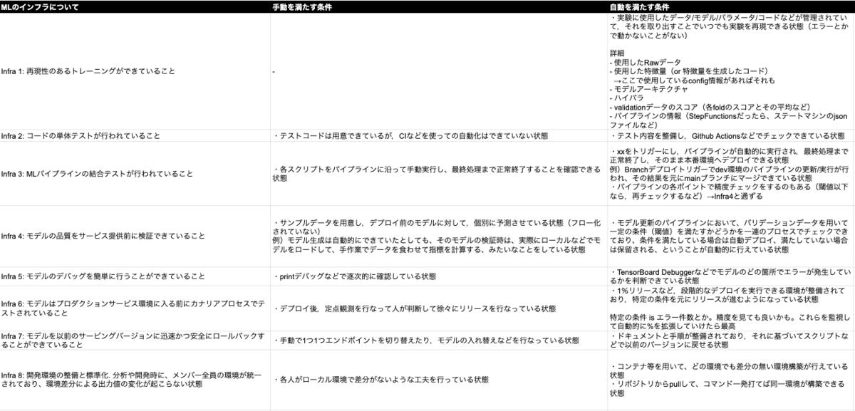 f:id:connehito-mkashiwagi:20210930161227p:plain