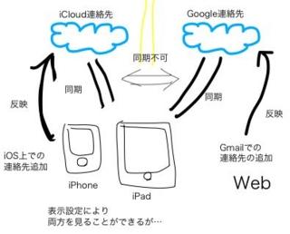 f:id:consbiol:20121010223436j:image