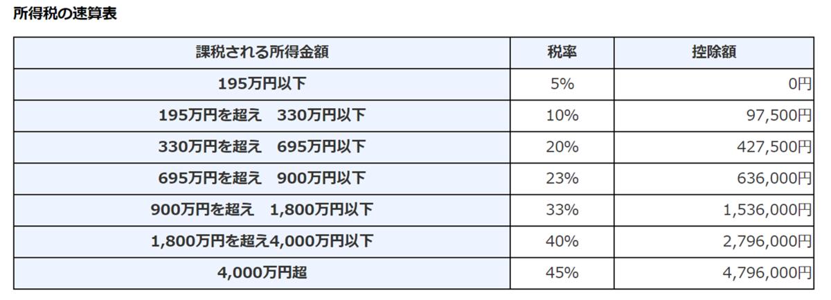 国税庁_日本の所得税の税率