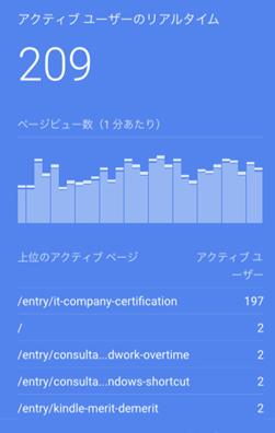 グーグルアナリティクス_リアルタイムアクセス数