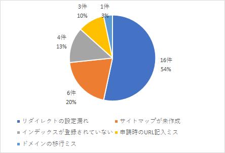 アドセンス不合格原因の割合_円グラフ