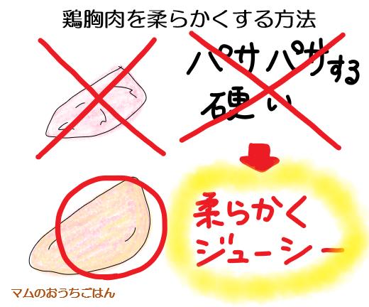 鶏胸肉を柔らかくする方法