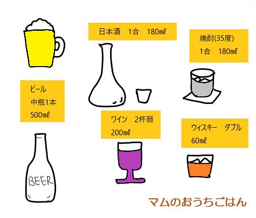 お酒の適量