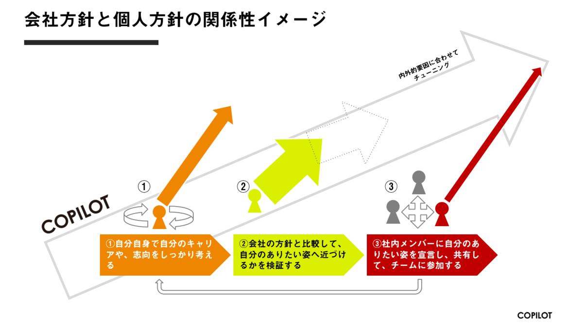 コパイロツトの会社方針と個人方針の関係性イメージ