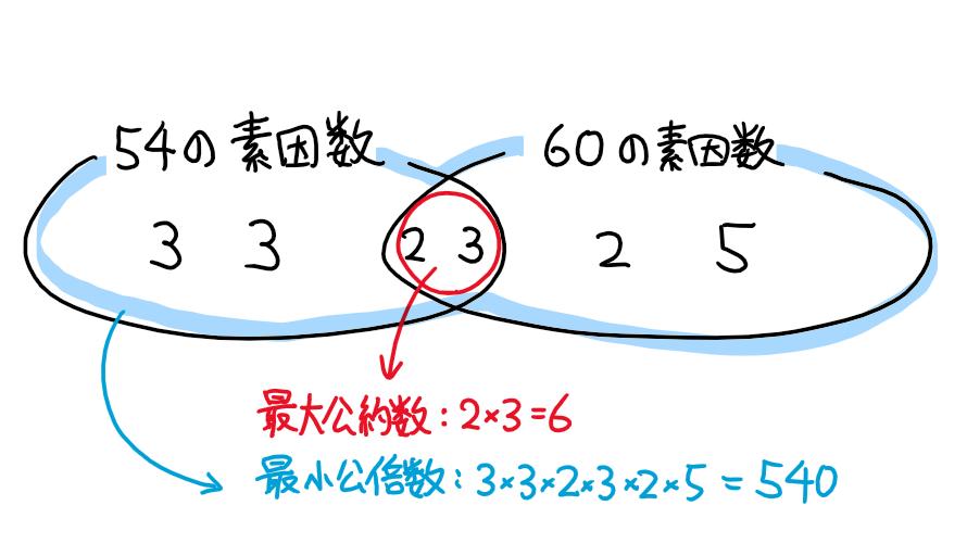 f:id:corollary2525:20201214041550p:plain