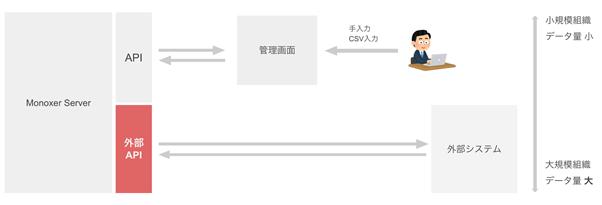 f:id:corp_monoxer:20211007120035p:plain