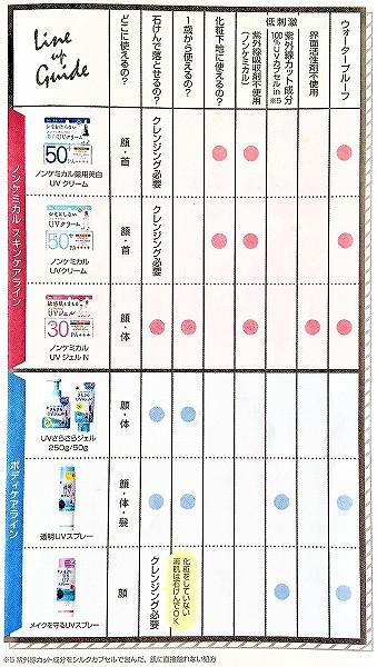 石澤研究所 日焼け止めの種類の表