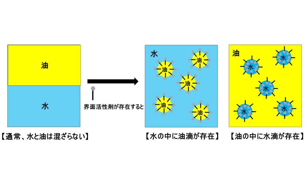 界面活性剤・水・油