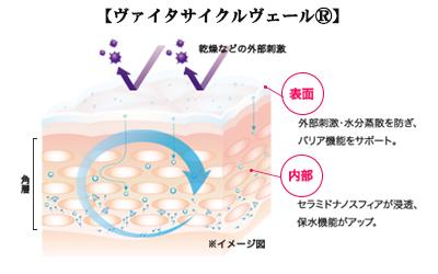 花粉コスメ・ディセンシア・dプログラム