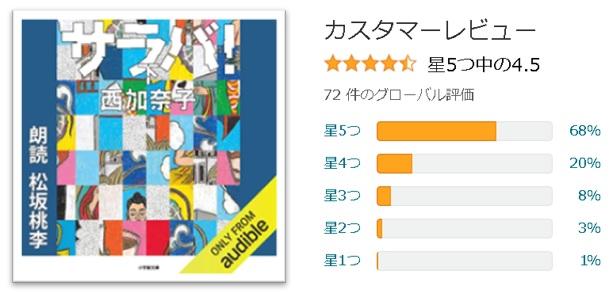 西加奈子「サラバ!」オーディオブック画像