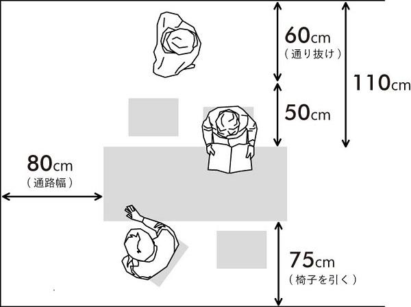 ダイニング空間の基本寸法