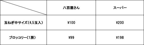 f:id:cotubuchannel:20200518120835j:plain