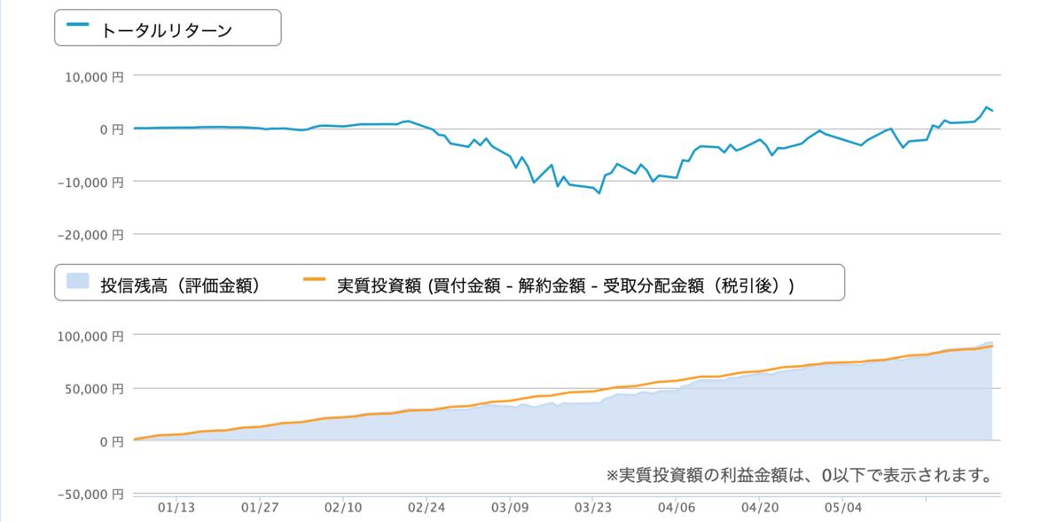 楽天全米株式インデックス・ファンド運用実績【グラフ】