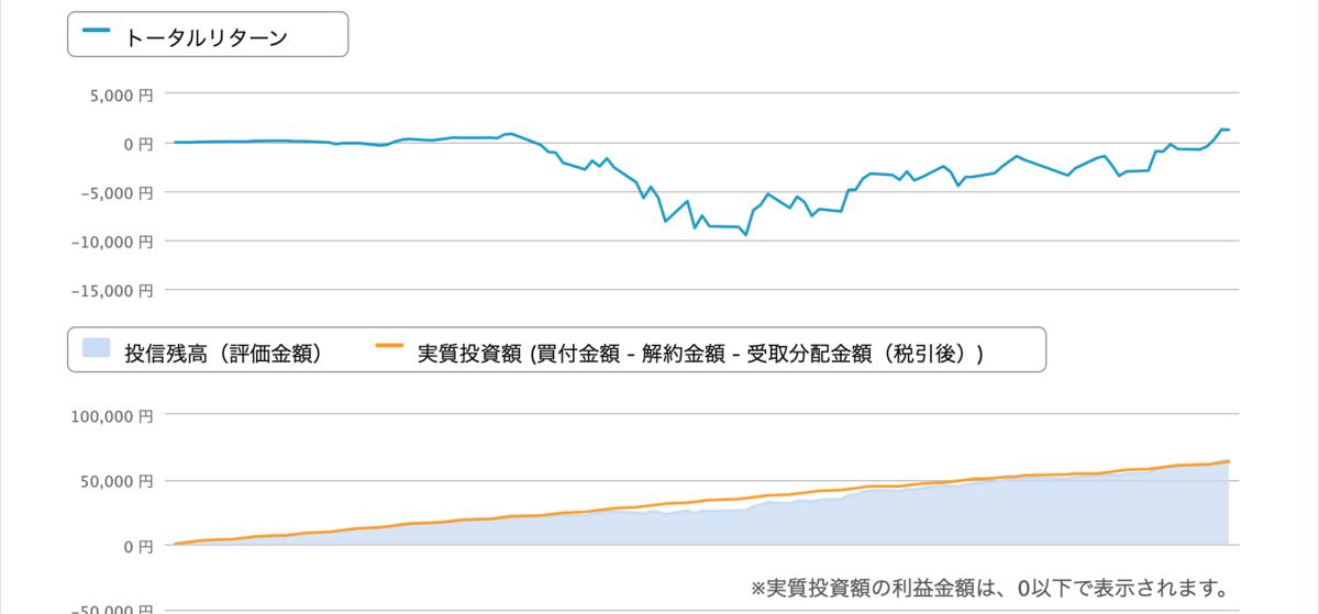 emaxis slim 先進国株式インデックス運用実績【グラフ】