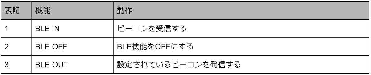 f:id:covia-takeda:20191001084832p:plain