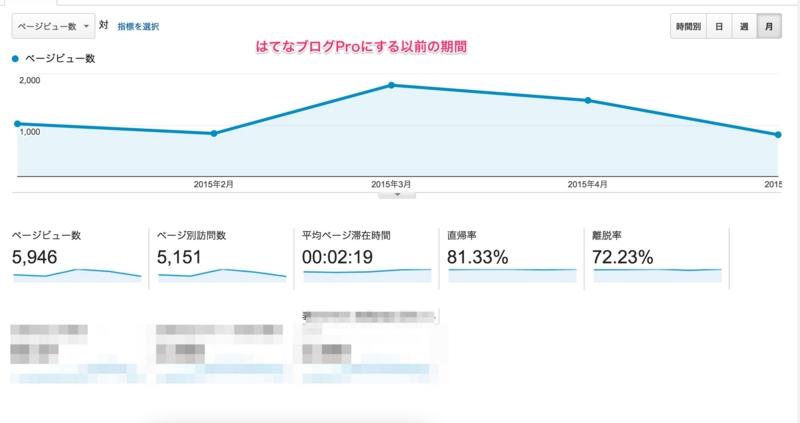 はてなブログ Google Analytics