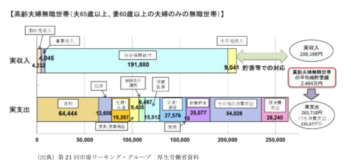 年金 2000万円 不足 問題