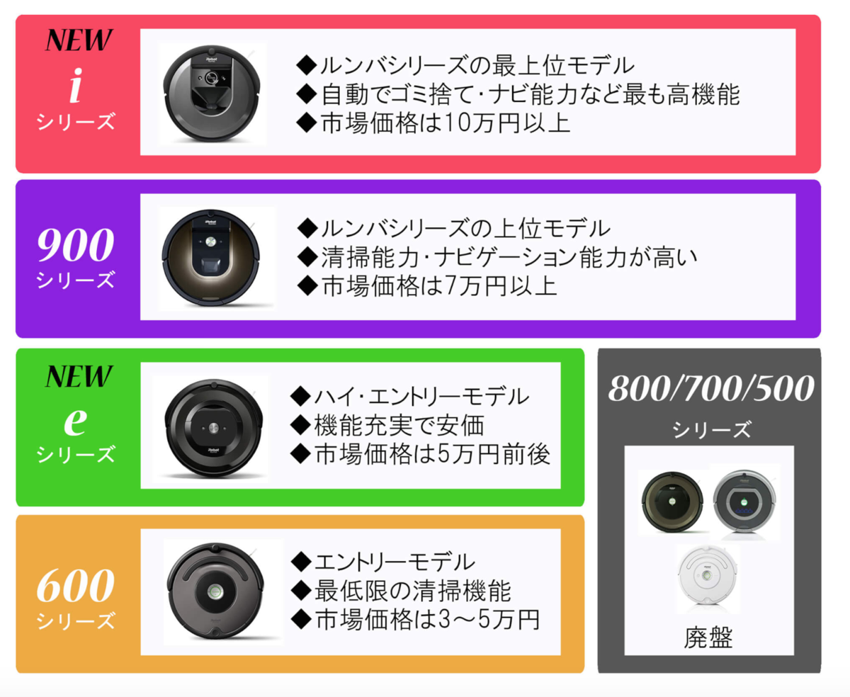 ルンバ 機能 比較 おすすめ i7 i7+ e5 960