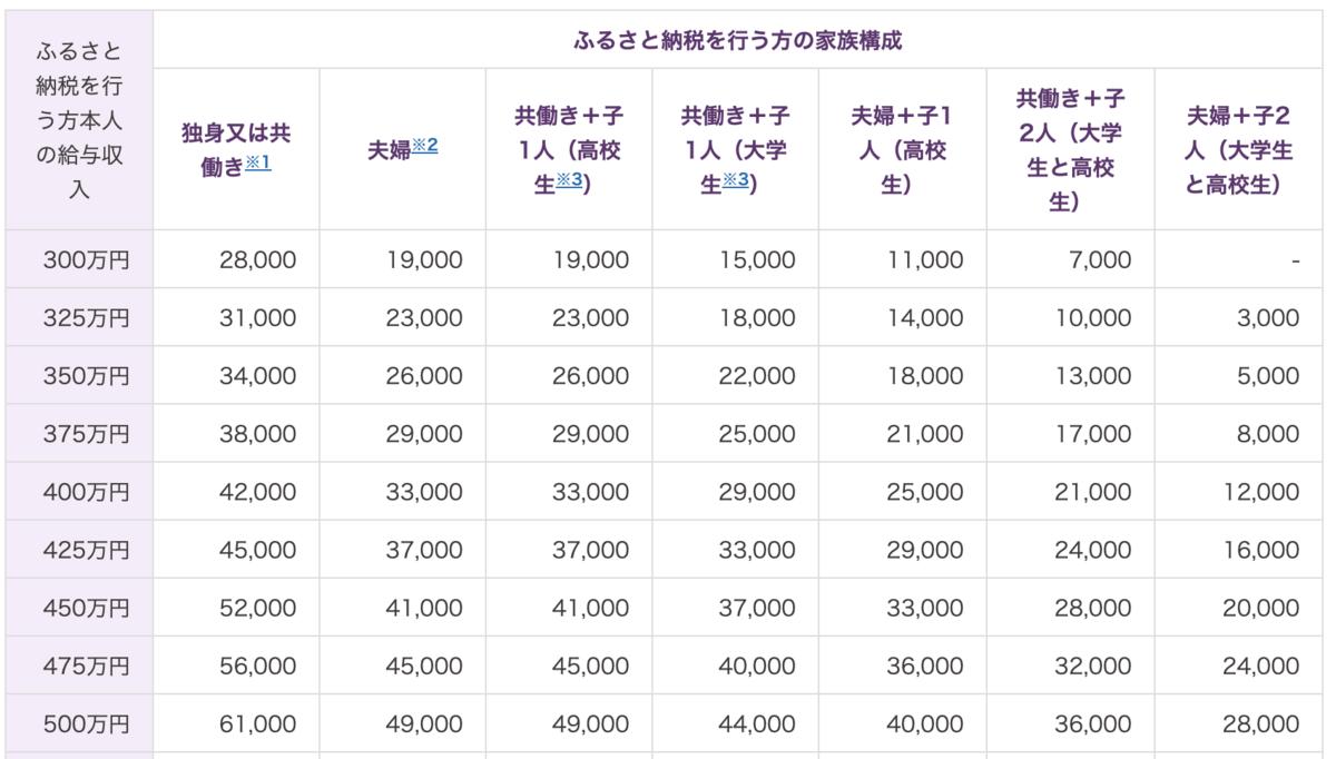 f:id:cp-daijin:20191121235447p:plain