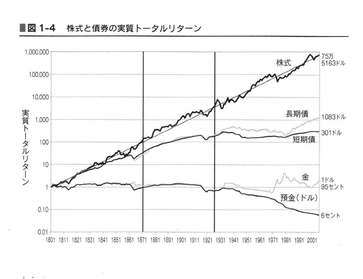 シーゲル教授グラフ