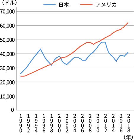 図 日本とアメリカの一人当たりGDPの比較