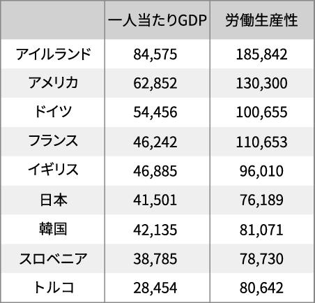 表 一人当たりGDPと労働生産性(2018年)