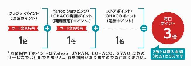 Yahoo!ショッピング・LOHACOのご利用で毎日3倍たまる