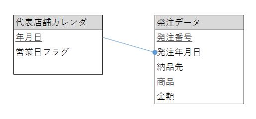 f:id:crmprogrammer38:20170222111743p:plain