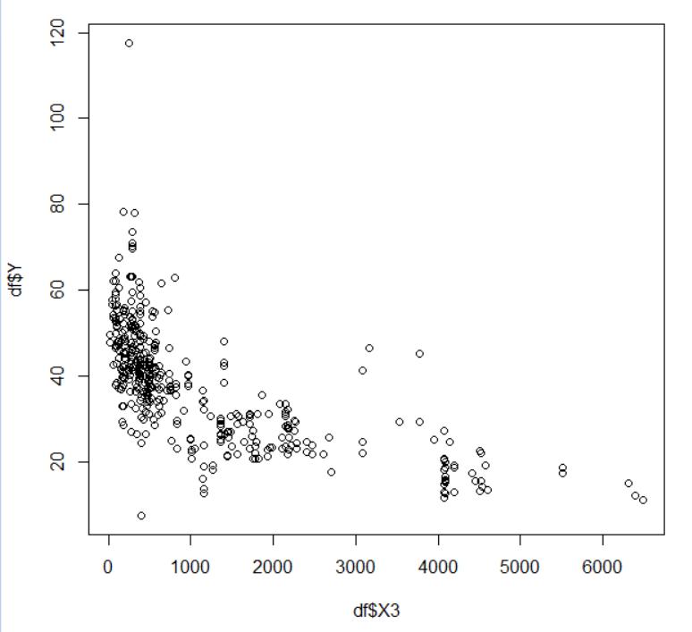 不動産価格と最寄り駅までの距離の散布図