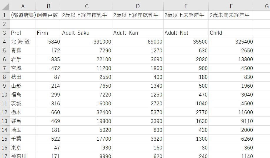 乳用牛のデータ