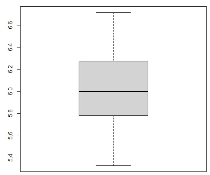 搾乳牛と乾乳牛の比率の箱ひげ図