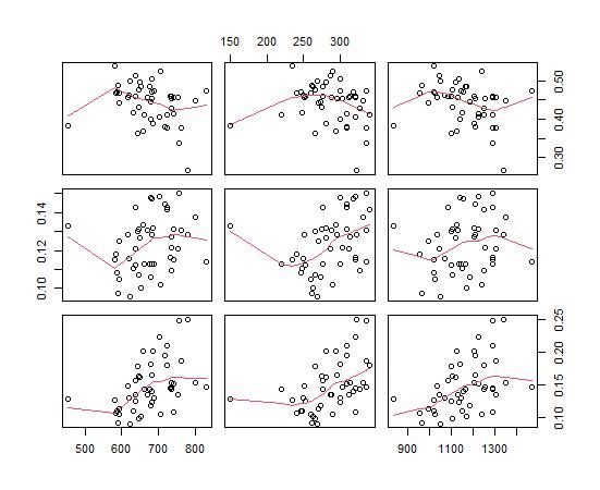 右上の九つの散布図