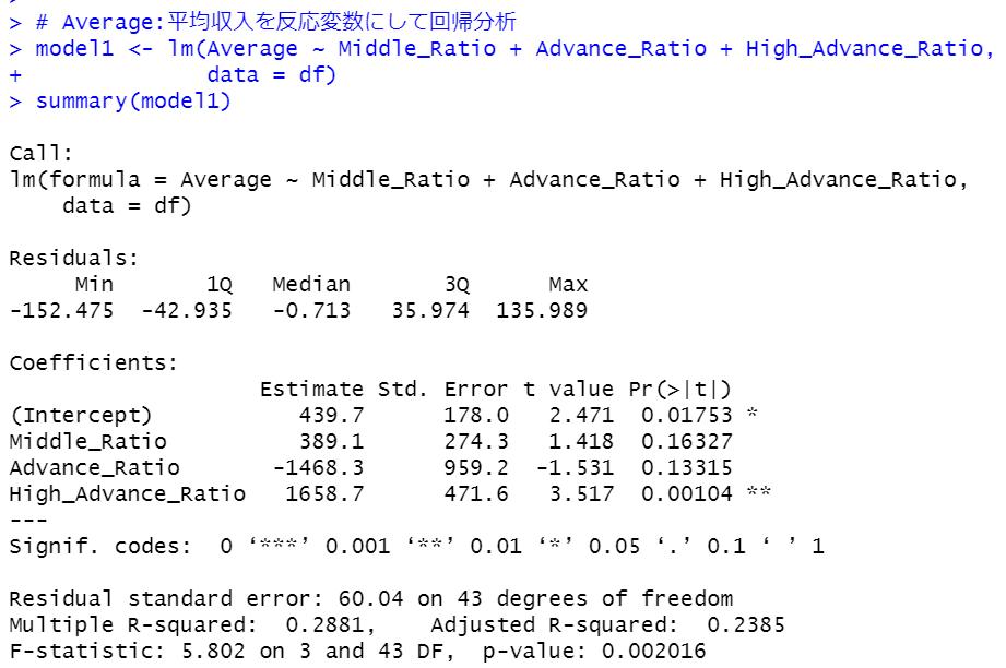 R言語のlm関数で回帰分析