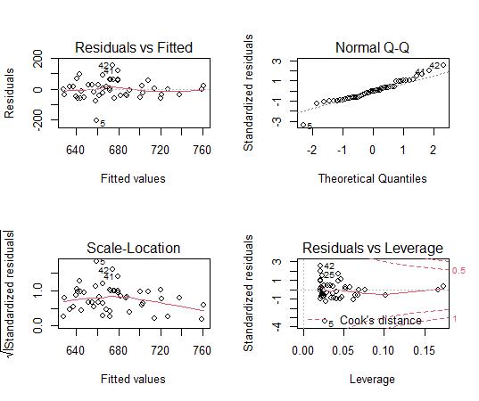 回帰分析モデルの残差プロット