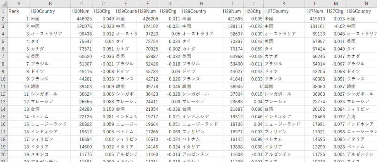 海外在留邦人数統計調査のCSVファイル