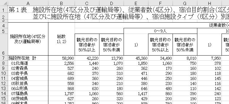 宿泊旅行統計調査