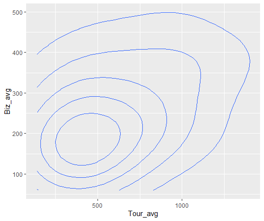 geom_density2d関数