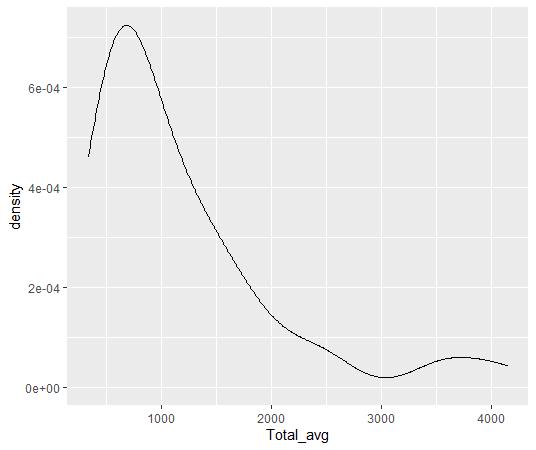 geom_density関数