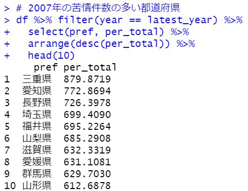 苦情件数の多い都道府県