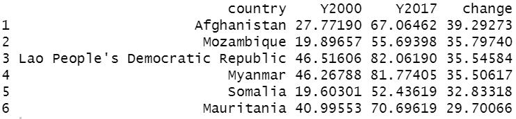 basicの上昇上位国