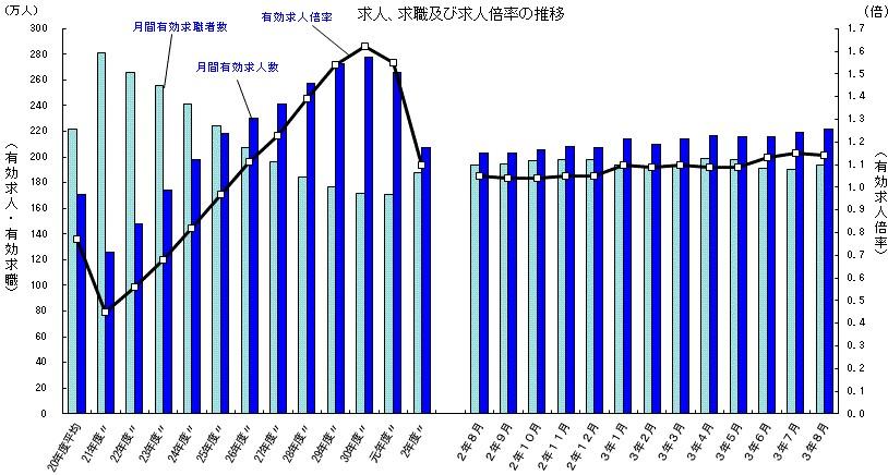 求人、求職及び求人倍率の推移(2021年8月)