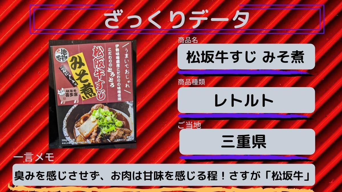 ざっくりデータ 松坂牛すじみそ煮 三重県のご当地食材を使ったレトルト商品 牛肉の臭みを感じず、程よい甘味がさすが日本3大和牛です。