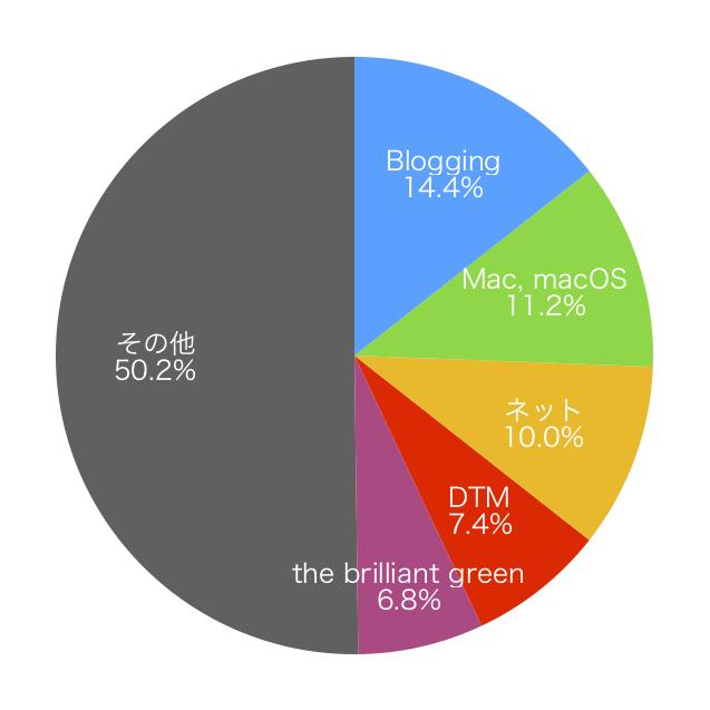 グラフ(カテゴリー比率)