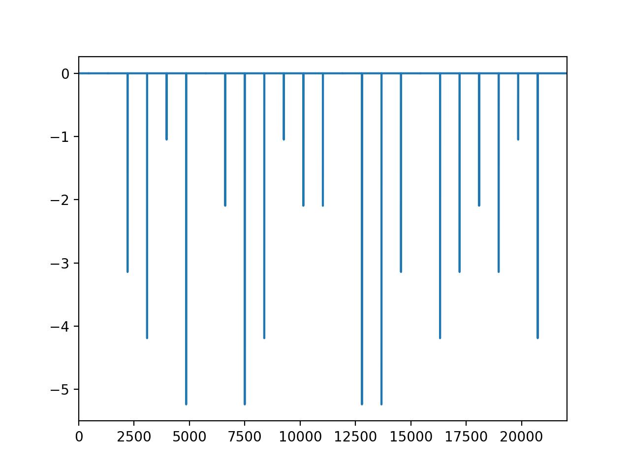 square_shift1の位相スペクトル
