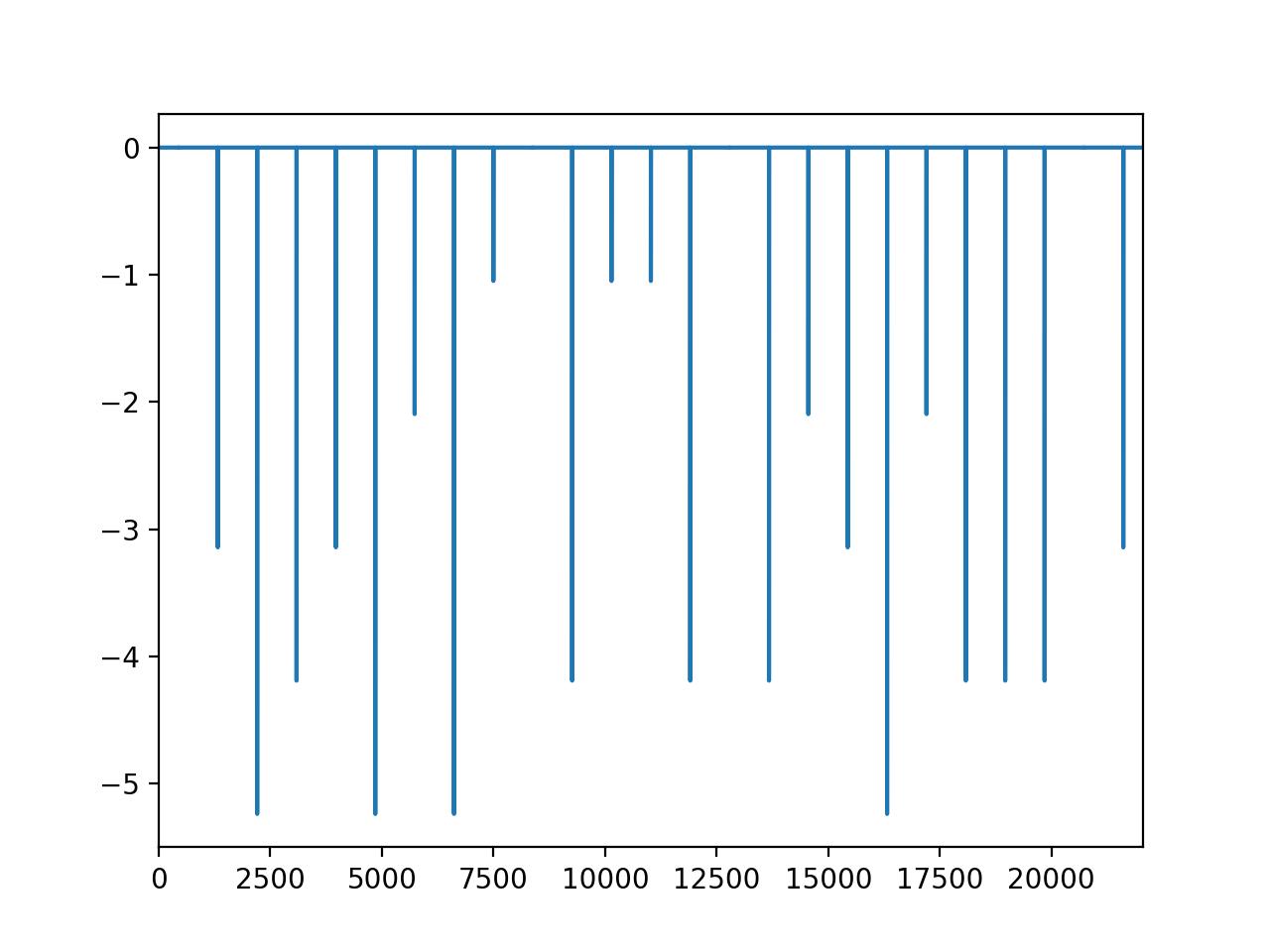square_shift2の位相スペクトル