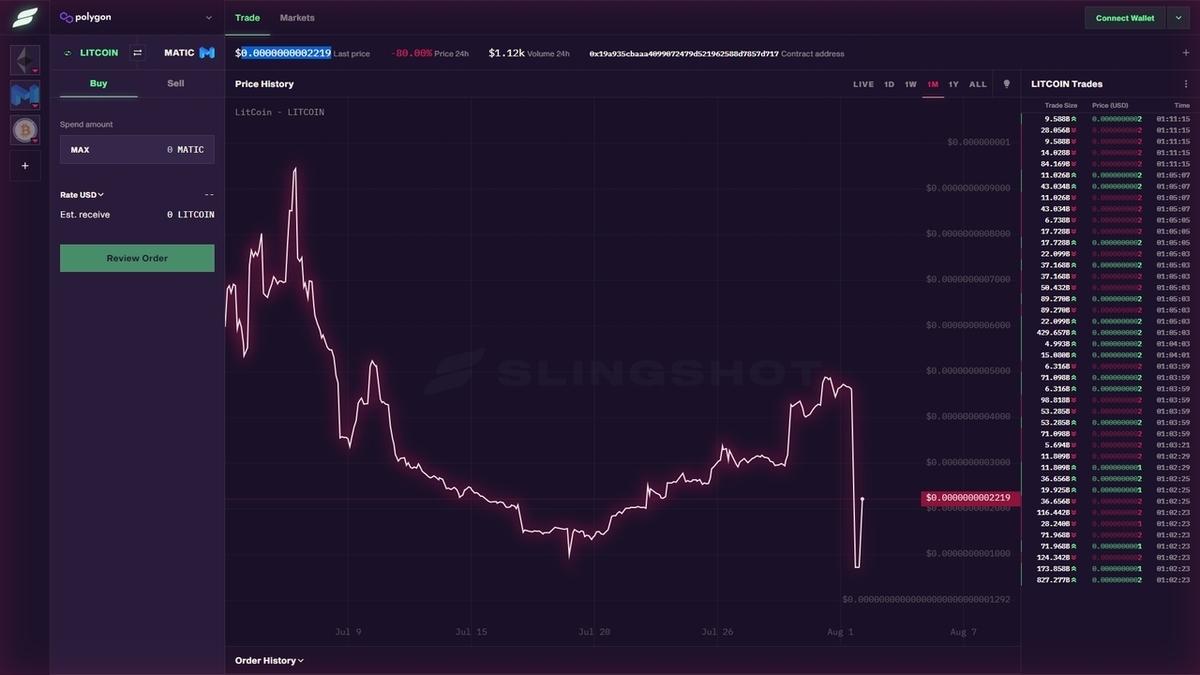 現在のLitCoinの価格とチャート